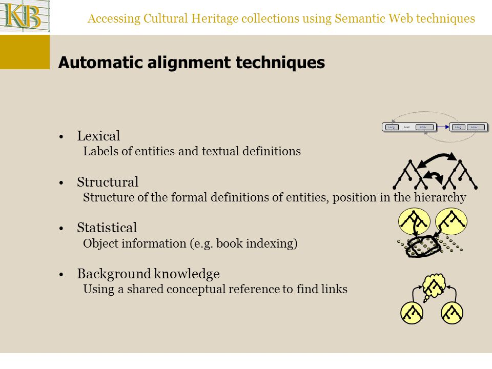 Accessing Cultural Heritage collections using Semantic Web techniques Automatic alignment techniques Lexical Labels of entities and textual definitions Structural Structure of the formal definitions of entities, position in the hierarchy Statistical Object information (e.g.