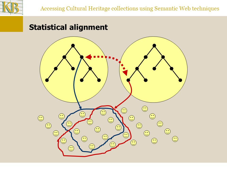 Accessing Cultural Heritage collections using Semantic Web techniques Statistical alignment