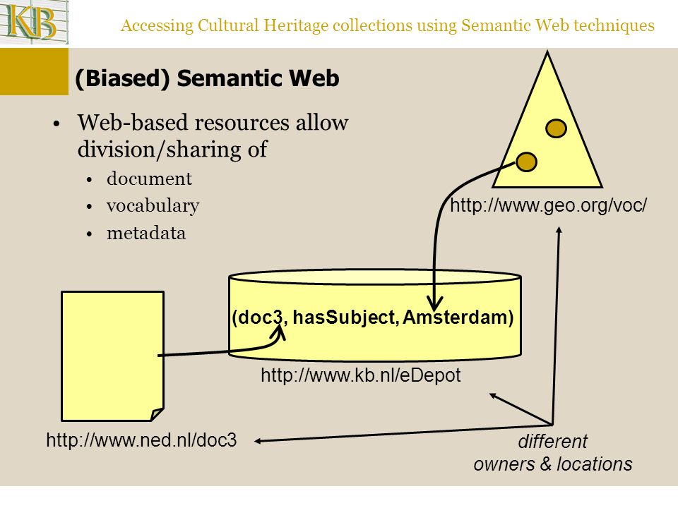 Accessing Cultural Heritage collections using Semantic Web techniques (Biased) Semantic Web Web-based resources allow division/sharing of document vocabulary metadata (doc3, hasSubject, Amsterdam) different owners & locations