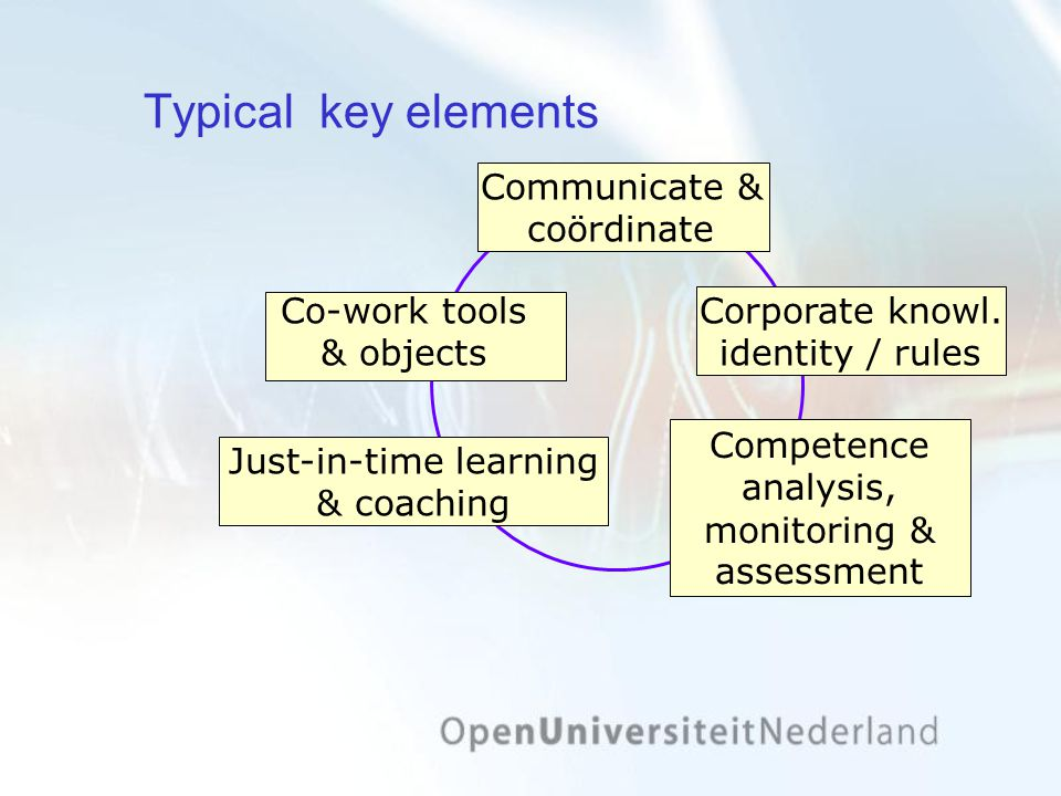 Typical key elements Communicate & coördinate Corporate knowl.