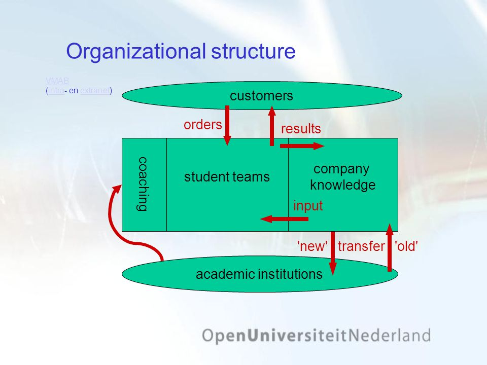 Organizational structure student teams academic institutions coaching new company knowledge transfer old orders customers results input VMAB VMAB (intra- en extranet)intraextranet