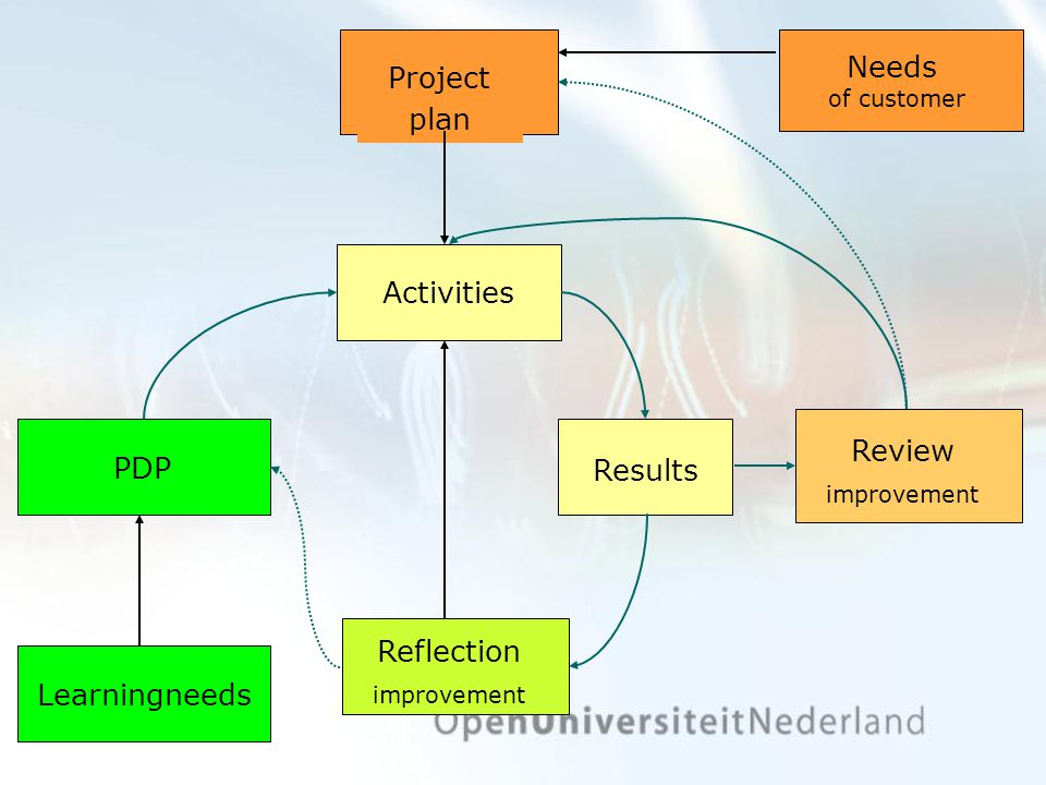 Learningneeds PDP Needs of customer Project plan Activities Results Reflection improvement Review improvement