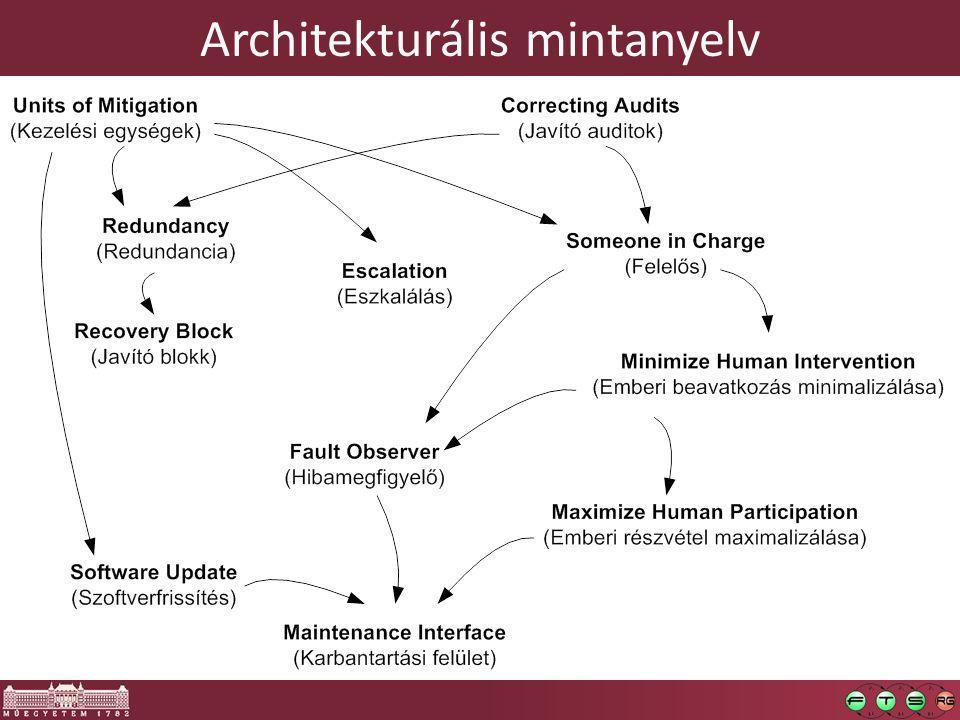 Architekturális mintanyelv