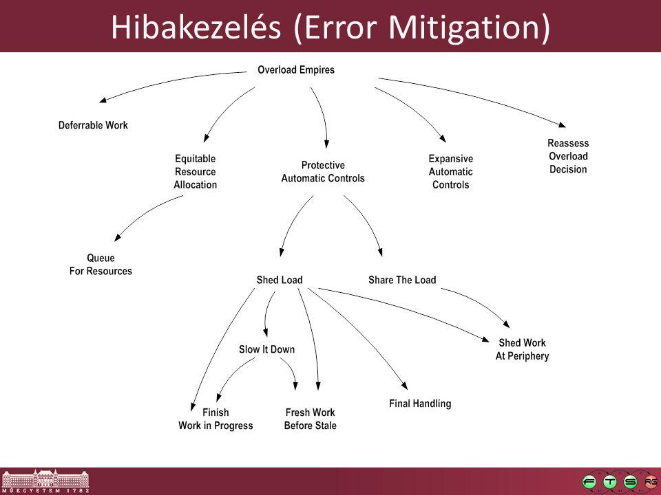 Hibakezelés (Error Mitigation)