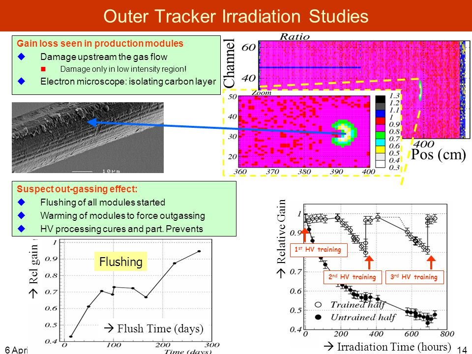 6 April Outer Tracker Irradiation Studies Channel Pos (cm) Suspect out-gassing effect:  Flushing of all modules started  Warming of modules to force outgassing  HV processing cures and part.