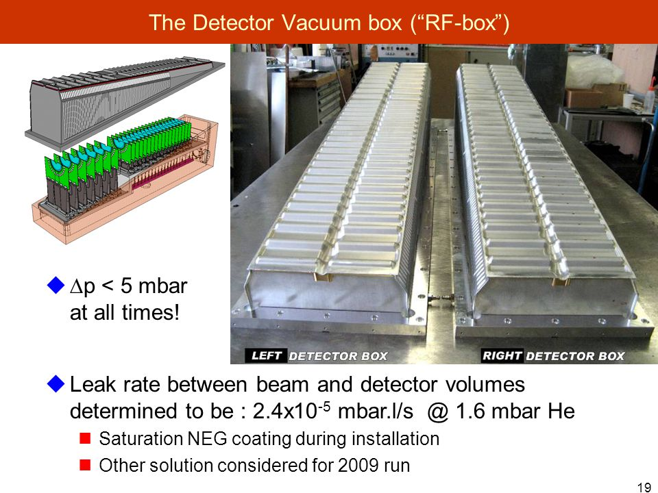 19 The Detector Vacuum box ( RF-box )  Leak rate between beam and detector volumes determined to be : 2.4x mbar He Saturation NEG coating during installation Other solution considered for 2009 run   p < 5 mbar at all times!