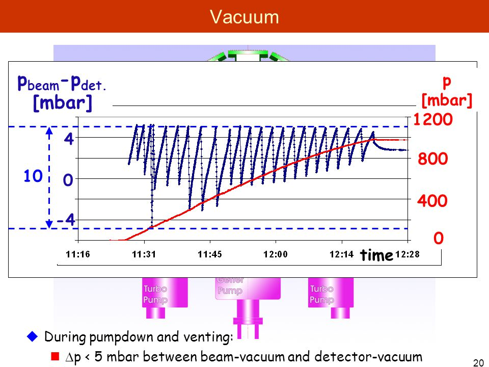20 Vacuum  During pumpdown and venting:  p < 5 mbar between beam-vacuum and detector-vacuum p [mbar] 10 time p beam -p det.