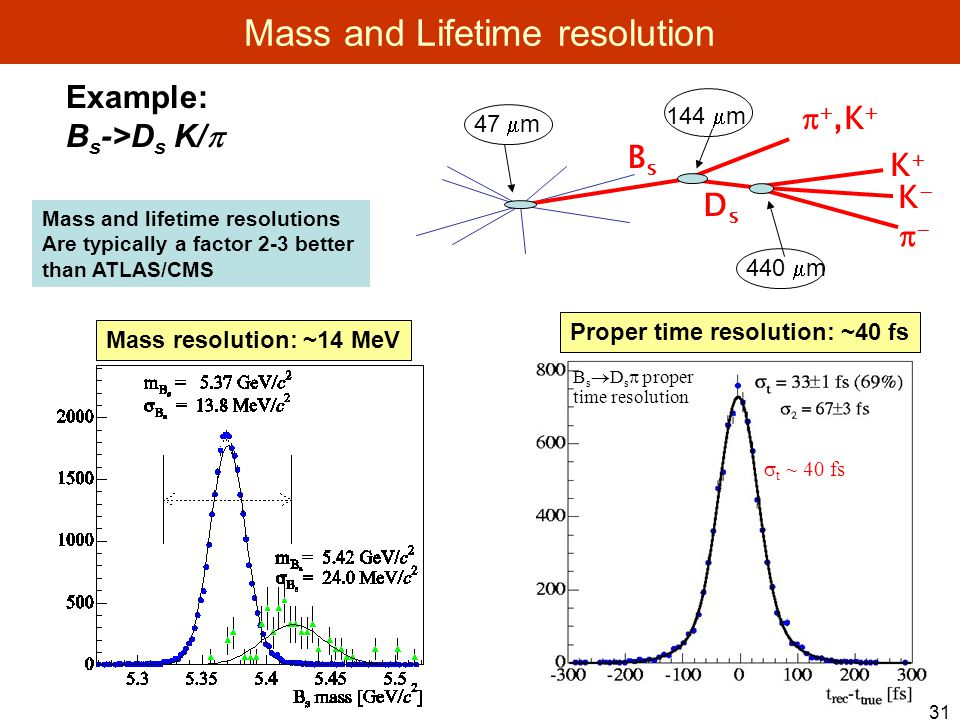 31 Mass and Lifetime resolution B s  D s  proper time resolution  t ~ 40 fs Example: B s ->D s K/  DsDs BsBs KK KK  ,K   47  m 144  m 440  m Mass and lifetime resolutions Are typically a factor 2-3 better than ATLAS/CMS Mass resolution: ~14 MeV Proper time resolution: ~40 fs