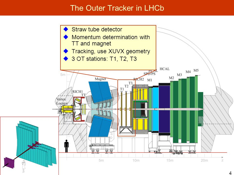 4  Straw tube detector  Momentum determination with TT and magnet  Tracking, use XUVX geometry  3 OT stations: T1, T2, T3 The Outer Tracker in LHCb 