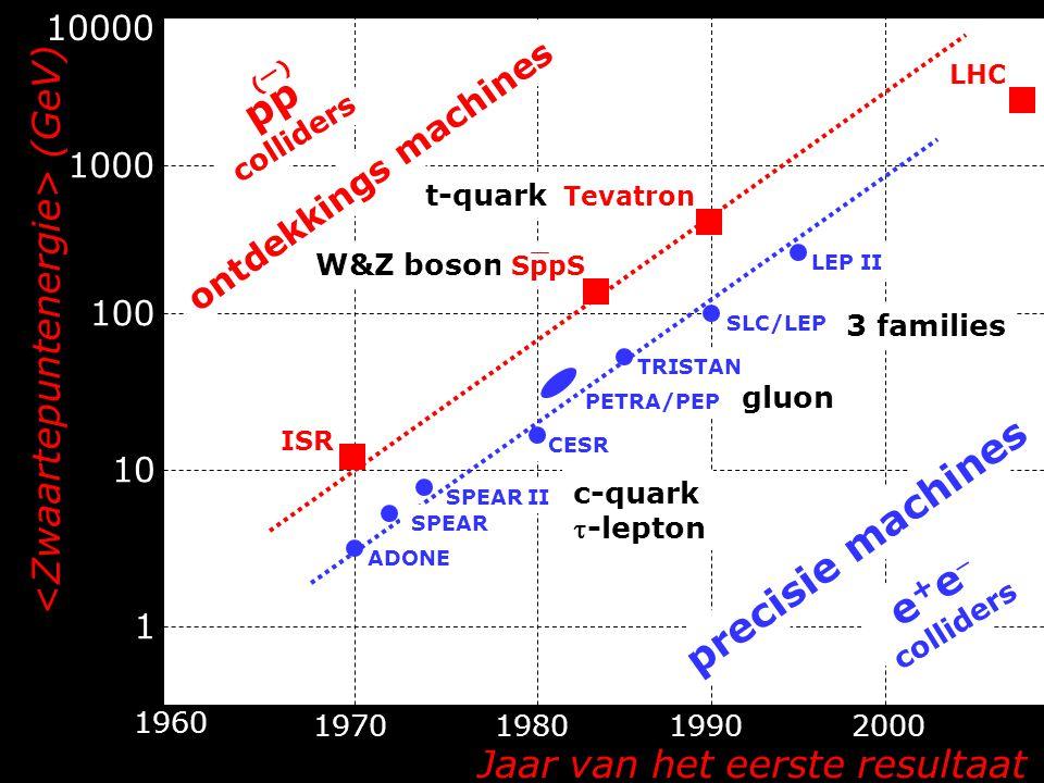 (GeV) Jaar van het eerste resultaat 10000 1000 100 10 1 1960 1970198019902000 t-quark W&Z boson c-quark -lepton gluon 3 families ADONE SPEAR II CESR PETRA/PEP TRISTAN SLC/LEP LEP II e + e  colliders precisie machines SPEAR ISR SppS Tevatron LHC pp colliders ontdekkings machines ()()