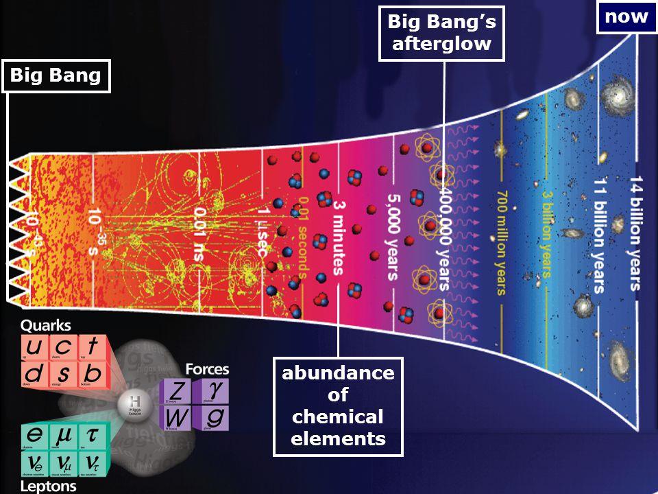 now abundance of chemical elements Big Bang's afterglow Big Bang