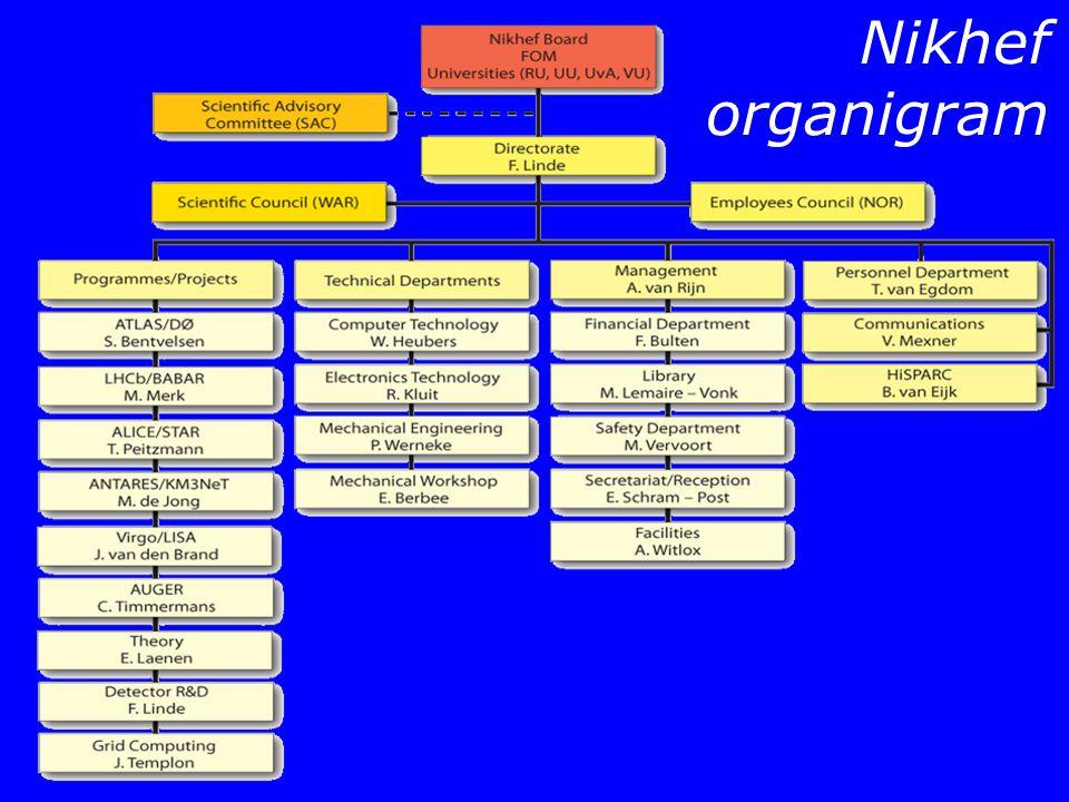 Nikhef organigram