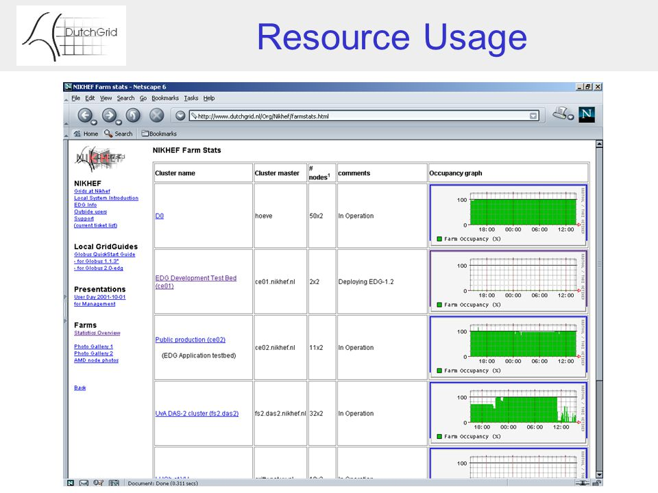 Resource Usage