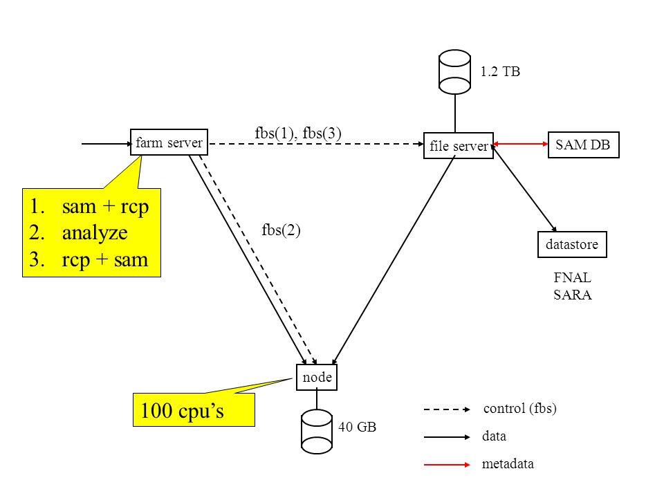 farm server file server node SAM DB datastore 1.2 TB 40 GB FNAL SARA control (fbs) data metadata 100 cpu's 1.sam + rcp 2.analyze 3.rcp + sam fbs(1), fbs(3) fbs(2)