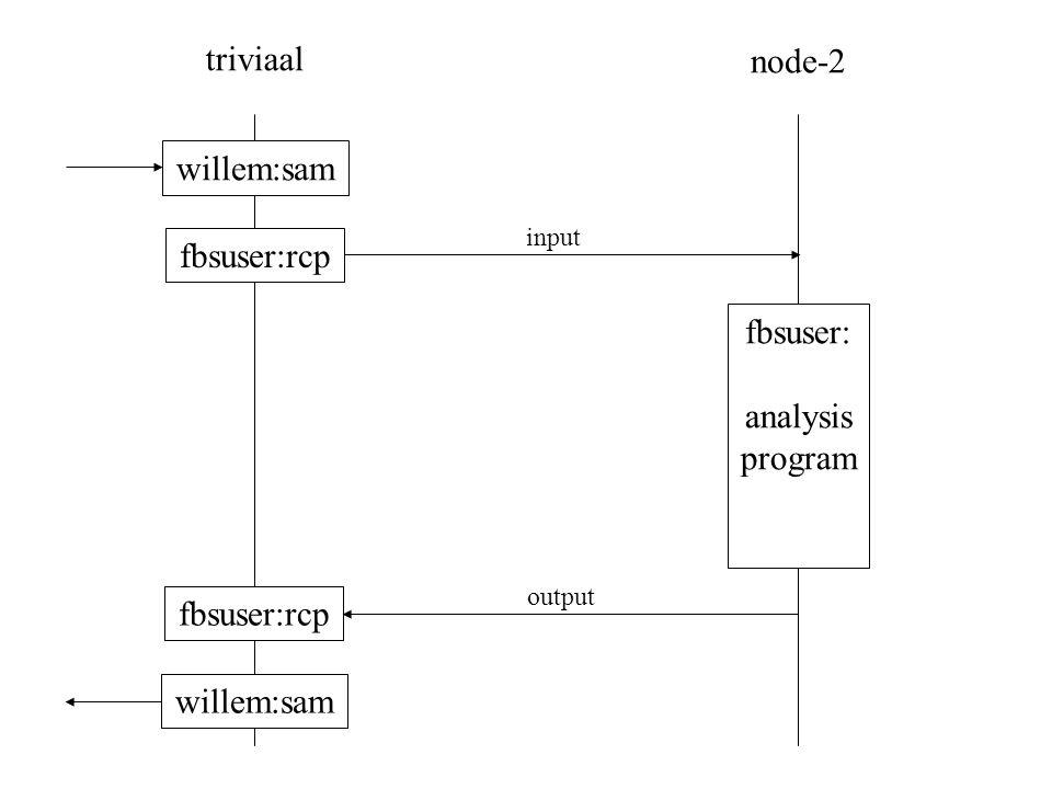 triviaal node-2 fbsuser:rcp fbsuser: analysis program willem:sam input output
