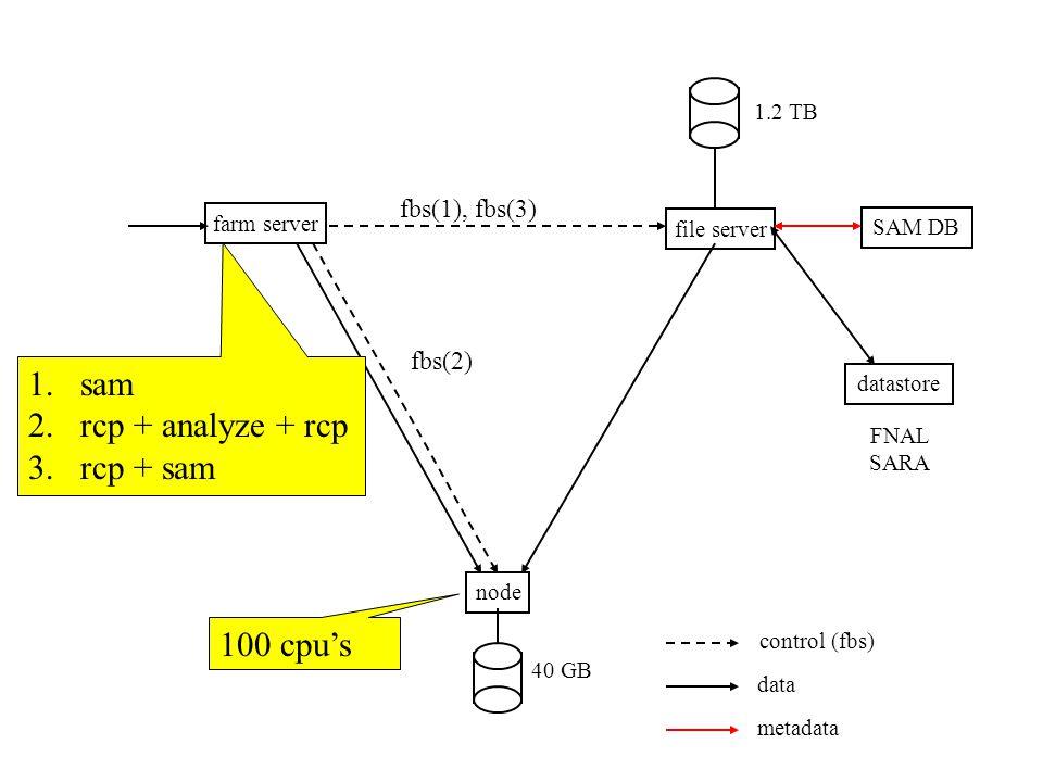 farm server file server node SAM DB datastore 1.2 TB 40 GB FNAL SARA control (fbs) data metadata 100 cpu's 1.sam 2.rcp + analyze + rcp 3.rcp + sam fbs(1), fbs(3) fbs(2)
