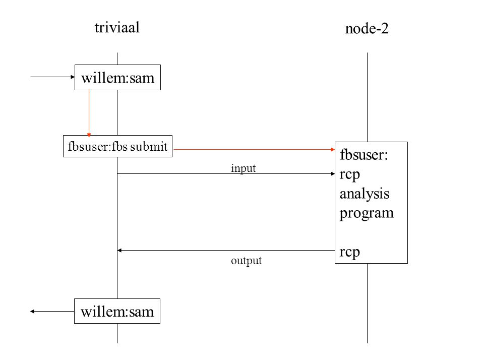 triviaal node-2 fbsuser: rcp analysis program rcp willem:sam input output fbsuser:fbs submit