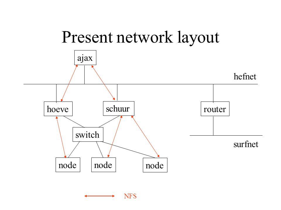 Present network layout hoeve schuur switch node router hefnet surfnet ajax NFS