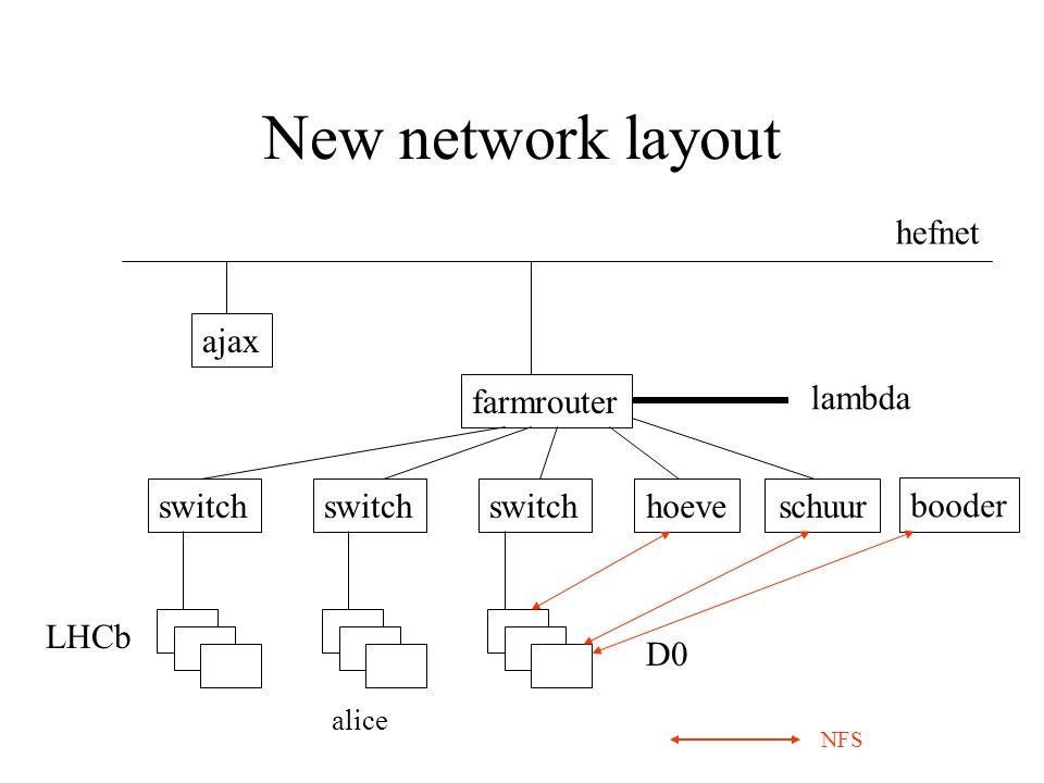 New network layout farmrouter switch D0 LHCb hefnet lambda hoeve schuur alice ajax NFS booder