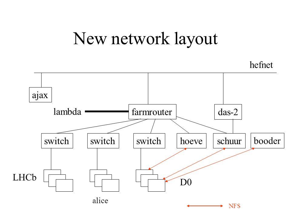 New network layout farmrouter switch D0 LHCb hefnet lambda hoeve schuur alice ajax NFS booder das-2