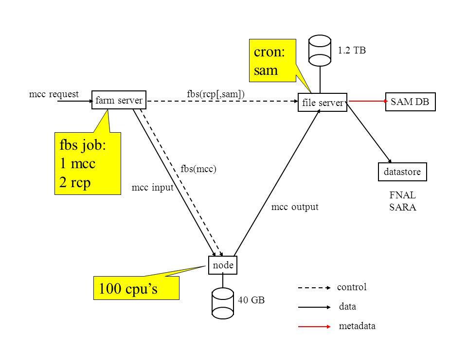 farm server file server node SAM DB datastore fbs(rcp[,sam]) fbs(mcc) mcc request mcc input mcc output 1.2 TB 40 GB FNAL SARA control data metadata fbs job: 1 mcc 2 rcp 100 cpu's cron: sam