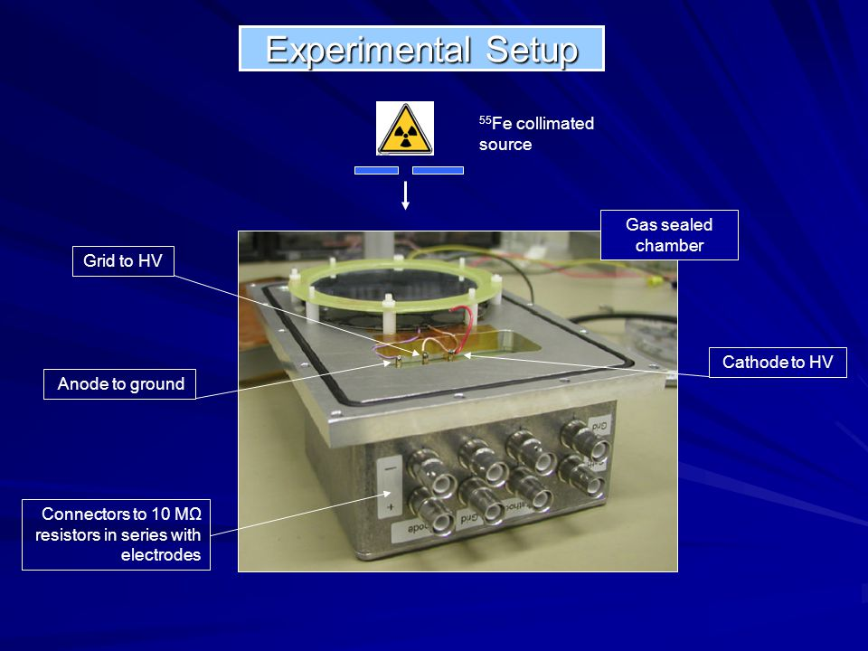 Experimental Setup Cathode to HV Grid to HV Anode to ground 55 Fe collimated source Gas sealed chamber Connectors to 10 MΩ resistors in series with el