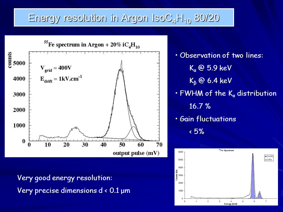 Energy resolution in Argon IsoC 4 H 10 80/20 Observation of two lines: K α @ 5.9 keV K β @ 6.4 keV FWHM of the K α distribution 16.7 % Gain fluctuatio
