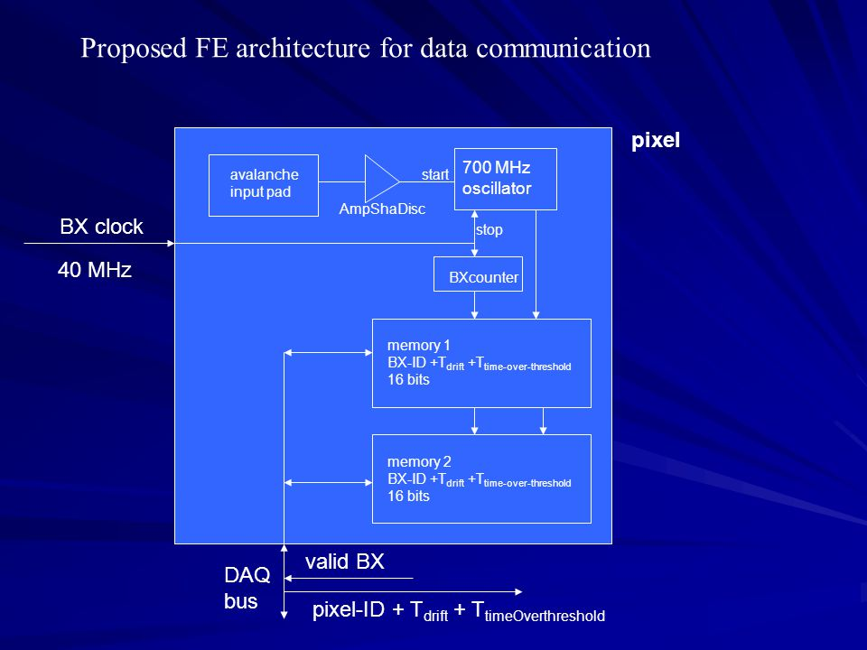 Proposed FE architecture for data communication avalanche input pad AmpShaDisc 700 MHz oscillator start stop BXcounter BX clock 40 MHz memory 1 BX-ID