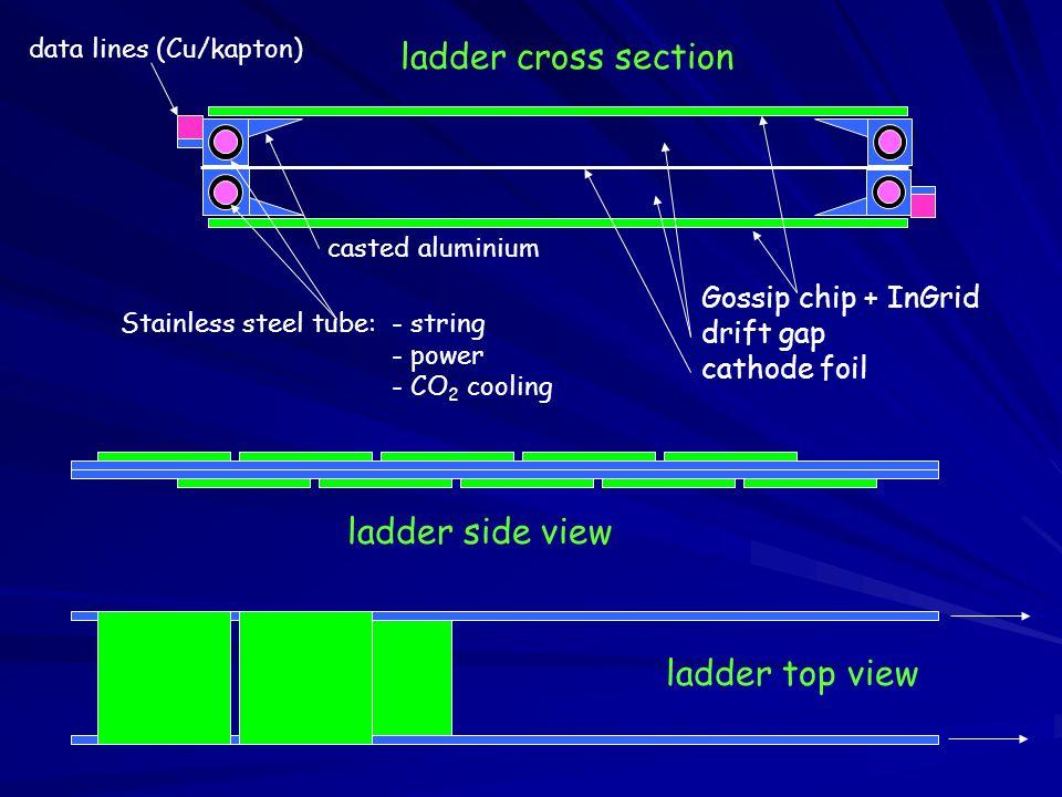 Stainless steel tube: - string - power - CO 2 cooling Gossip chip + InGrid drift gap cathode foil ladder cross section data lines (Cu/kapton) casted a