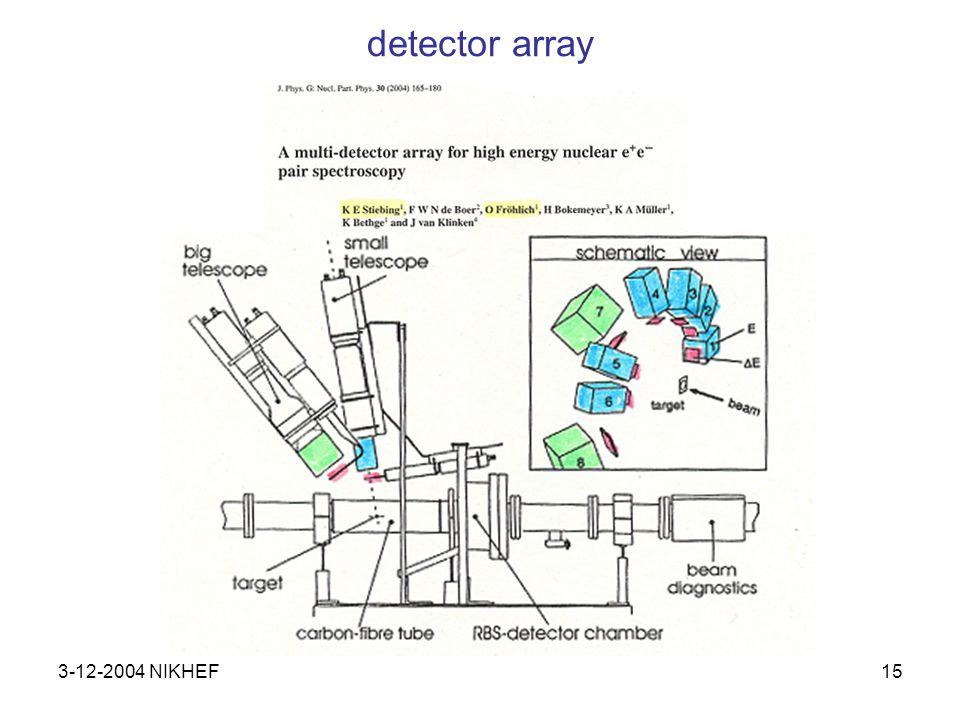 3-12-2004 NIKHEF15 detector array