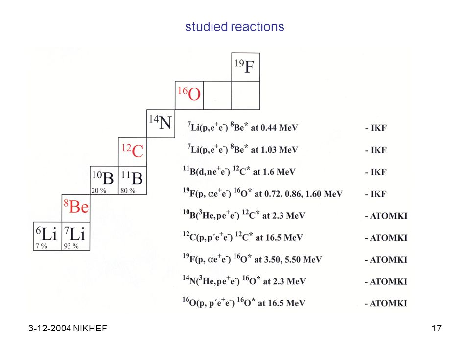 3-12-2004 NIKHEF17 studied reactions