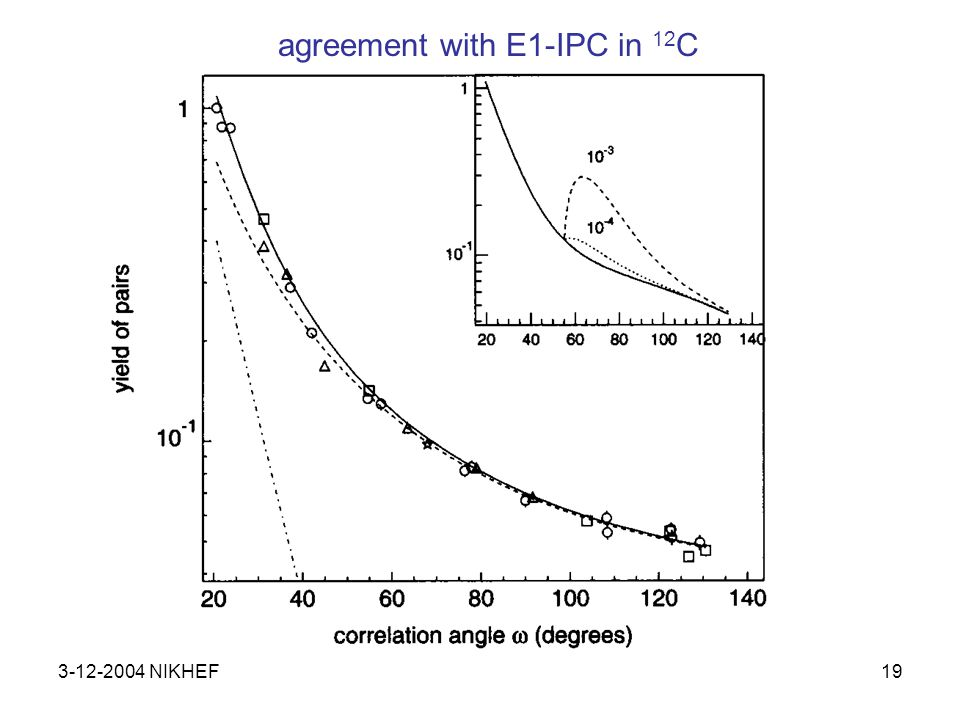 3-12-2004 NIKHEF19 agreement with E1-IPC in 12 C