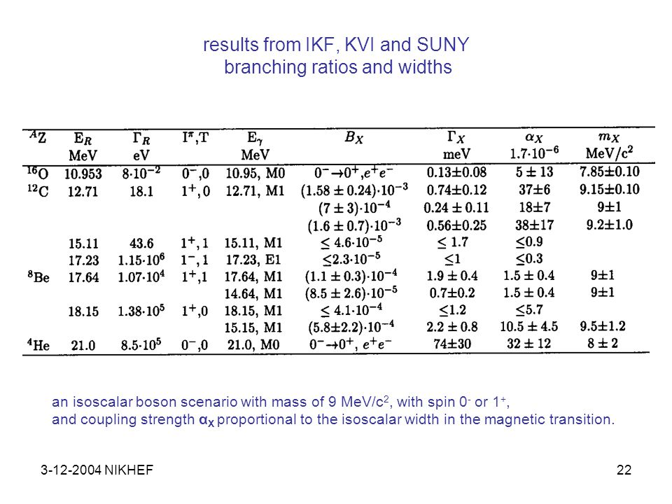 3-12-2004 NIKHEF22 results from IKF, KVI and SUNY branching ratios and widths an isoscalar boson scenario with mass of 9 MeV/c 2, with spin 0 - or 1 +