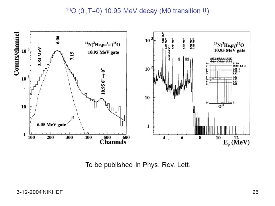 3-12-2004 NIKHEF25 To be published in Phys. Rev. Lett. 16 O (0 -,T=0) 10.95 MeV decay (M0 transition !!)