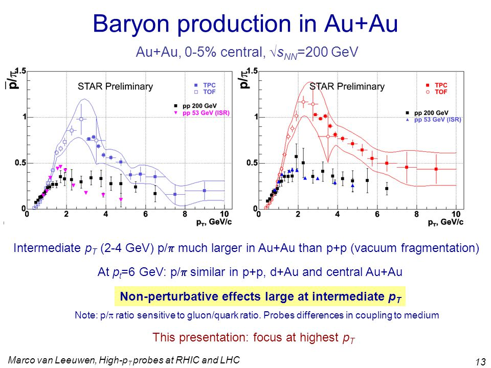 Marco van Leeuwen, High-p T probes at RHIC and LHC 13 Baryon production in Au+Au Intermediate p T (2-4 GeV) p/  much larger in Au+Au than p+p (vacuum fragmentation) At p t =6 GeV: p/  similar in p+p, d+Au and central Au+Au Non-perturbative effects large at intermediate p T Note: p/  ratio sensitive to gluon/quark ratio.