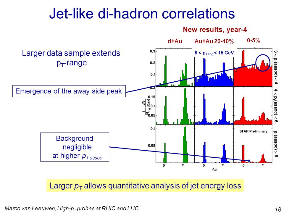 Marco van Leeuwen, High-p T probes at RHIC and LHC 18 Jet-like di-hadron correlations Larger p T allows quantitative analysis of jet energy loss New results, year-4 Background negligible at higher p T,assoc 8 < p T,trig < 15 GeV Larger data sample extends p T -range Emergence of the away side peak d+AuAu+Au 20-40% 0-5%