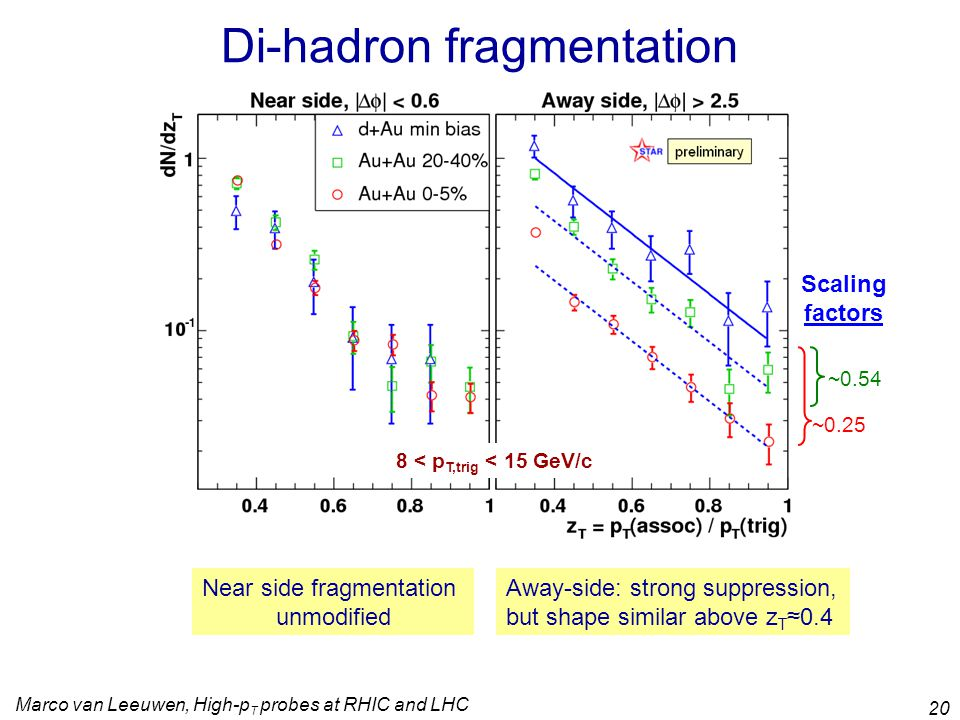 Marco van Leeuwen, High-p T probes at RHIC and LHC 20 Di-hadron fragmentation ~0.54 ~0.25 8 < p T,trig < 15 GeV/c Scaling factors Near side fragmentation unmodified Away-side: strong suppression, but shape similar above z T ≈0.4