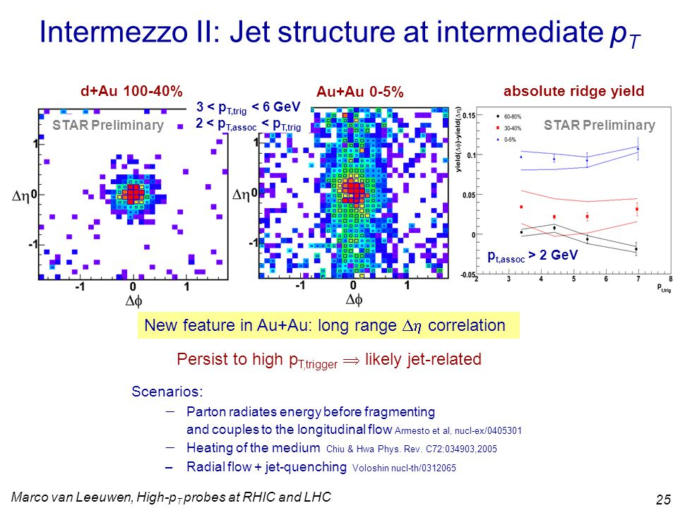 Marco van Leeuwen, High-p T probes at RHIC and LHC 25 Au+Au 0-5% STAR Preliminary d+Au 100-40% Intermezzo II: Jet structure at intermediate p T 3 < p T,trig < 6 GeV 2 < p T,assoc < p T,trig p t,assoc > 2 GeV absolute ridge yield New feature in Au+Au: long range  correlation Persist to high p T,trigger  likely jet-related STAR Preliminary Scenarios:  Parton radiates energy before fragmenting and couples to the longitudinal flow Armesto et al, nucl-ex/0405301  Heating of the medium Chiu & Hwa Phys.