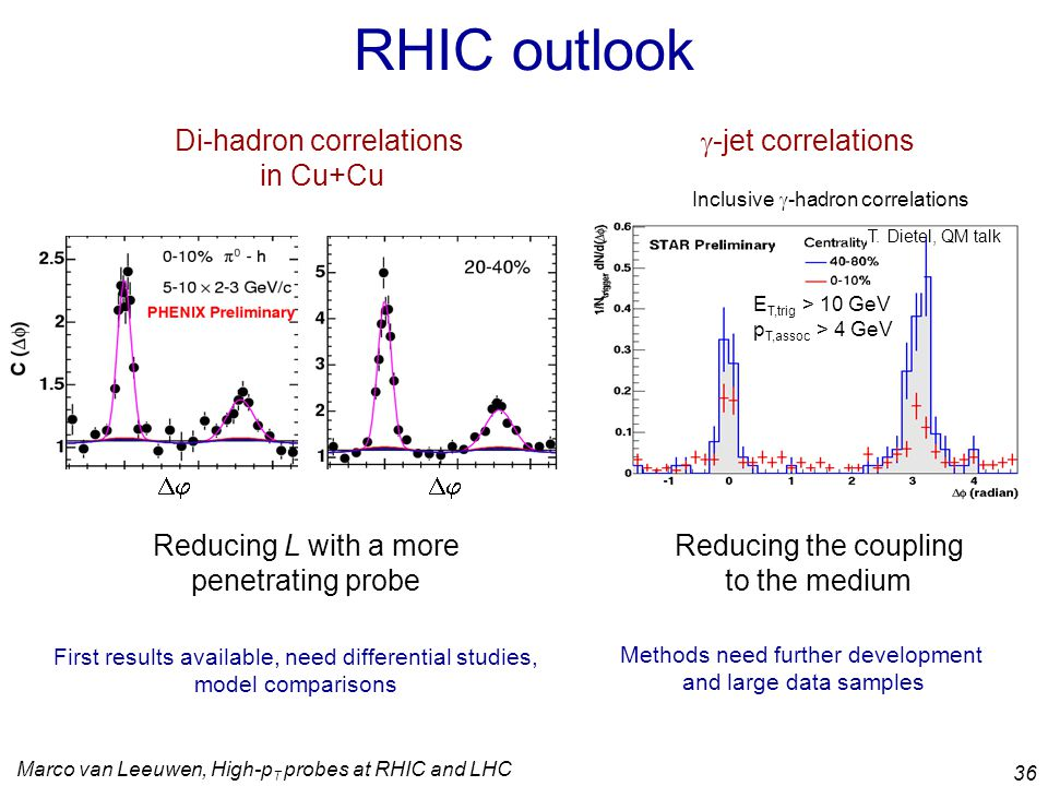 Marco van Leeuwen, High-p T probes at RHIC and LHC 36 RHIC outlook Di-hadron correlations in Cu+Cu  -jet correlations  Reducing L with a more penetrating probe Inclusive  -hadron correlations E T,trig > 10 GeV p T,assoc > 4 GeV T.
