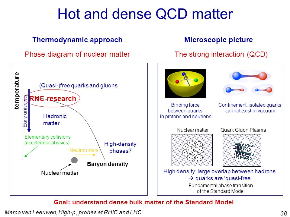 Marco van Leeuwen, High-p T probes at RHIC and LHC 38 Hot and dense QCD matter Phase diagram of nuclear matter Baryon density temperature Hadronic matter (Quasi-)free quarks and gluons Nuclear matter Neutron stars Elementary collisions (accelerator physics) High-density phases.
