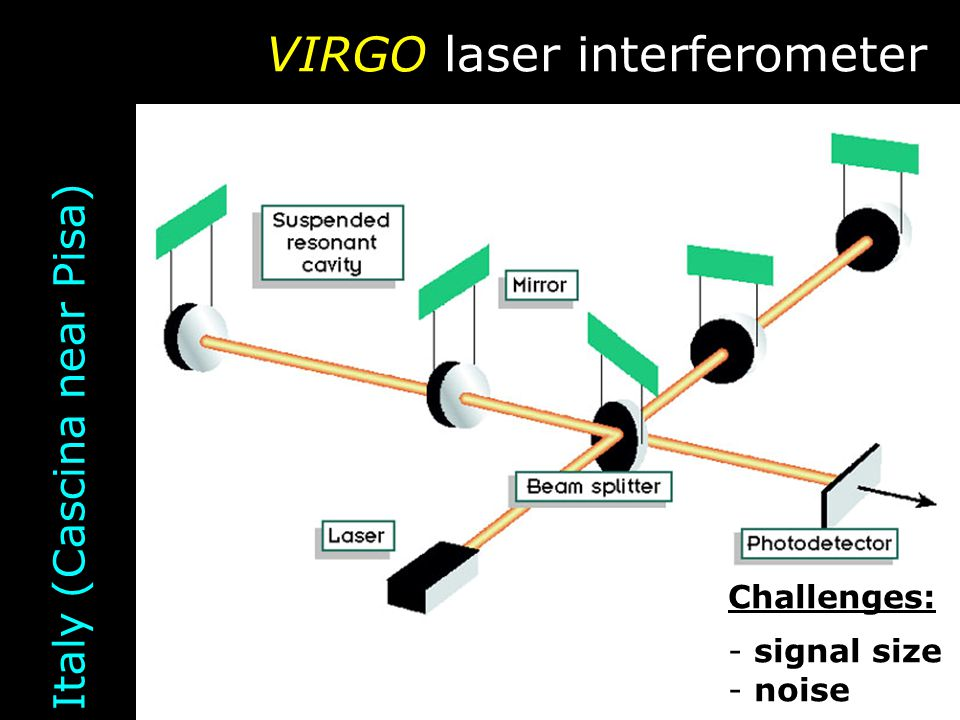 VIRGO laser interferometer Italy (Cascina near Pisa) Challenges: - signal size - noise