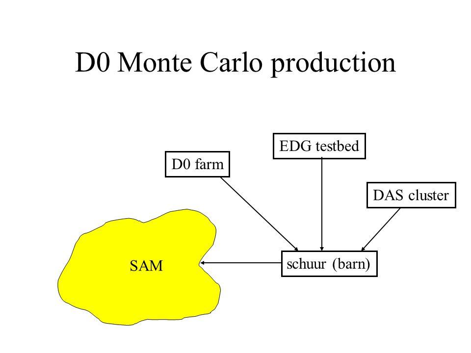 D0 Monte Carlo production D0 farm schuur (barn) SAM EDG testbed DAS cluster