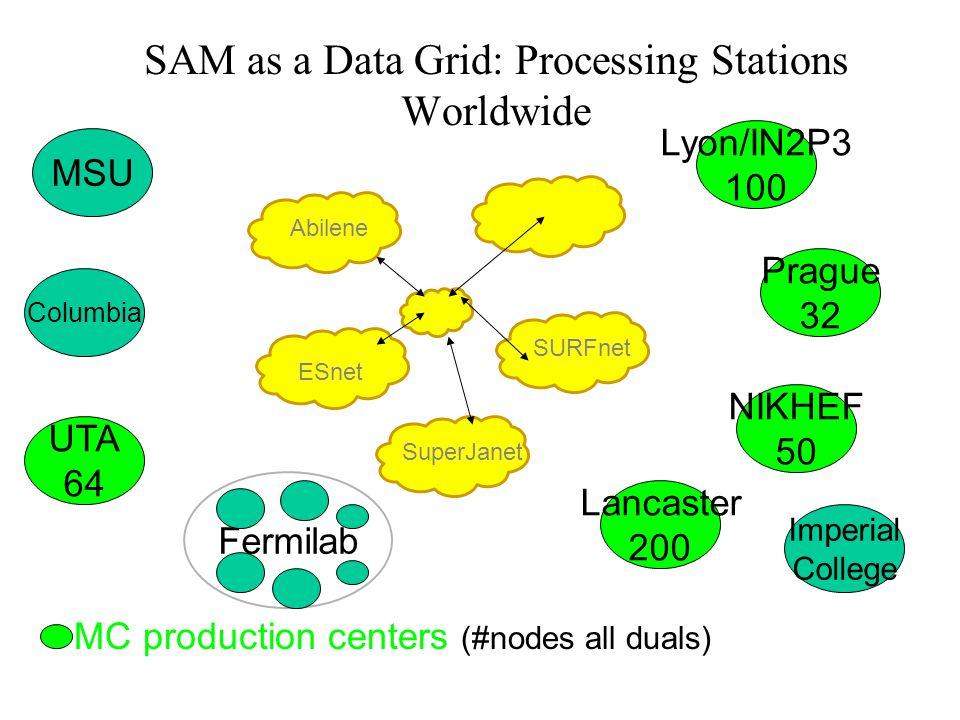 SAM as a Data Grid: Processing Stations Worldwide MSU Columbia UTA 64 Lyon/IN2P3 100 Prague 32 Imperial College Lancaster 200 NIKHEF 50 Fermilab SuperJanet SURFnet ESnet Abilene = MC production centers (#nodes all duals)