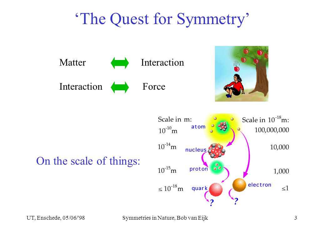 UT, Enschede, 05/06/ 98Symmetries in Nature, Bob van Eijk3 'The Quest for Symmetry' Matter Interaction Interaction Force On the scale of things: