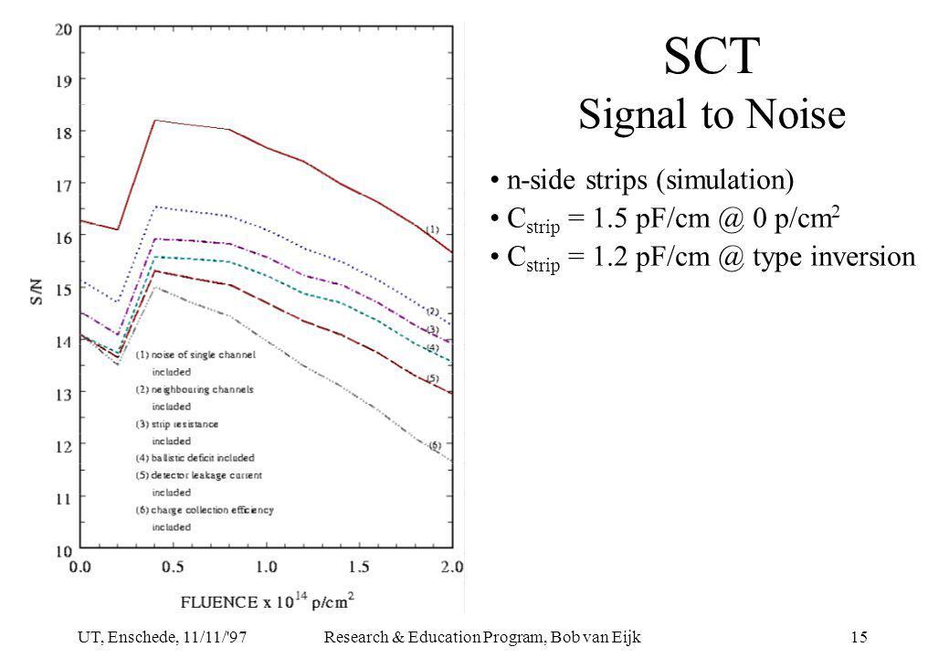 UT, Enschede, 11/11/ 97Research & Education Program, Bob van Eijk15 SCT Signal to Noise n-side strips (simulation) C strip = 1.5 pF/cm @ 0 p/cm 2 C strip = 1.2 pF/cm @ type inversion