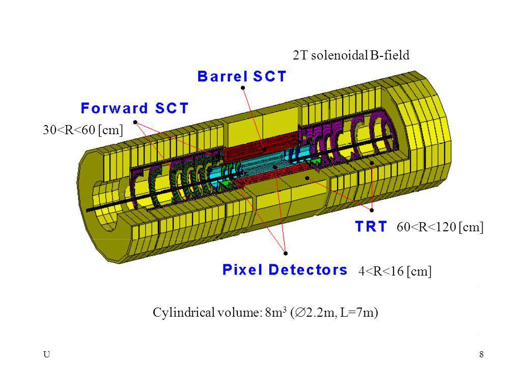 UT, Enschede, 11/11/ 97Research & Education Program, Bob van Eijk8 2T solenoidal B-field Cylindrical volume: 8m 3 (  2.2m, L=7m) 4<R<16 [cm] 30<R<60 [cm] 60<R<120 [cm]
