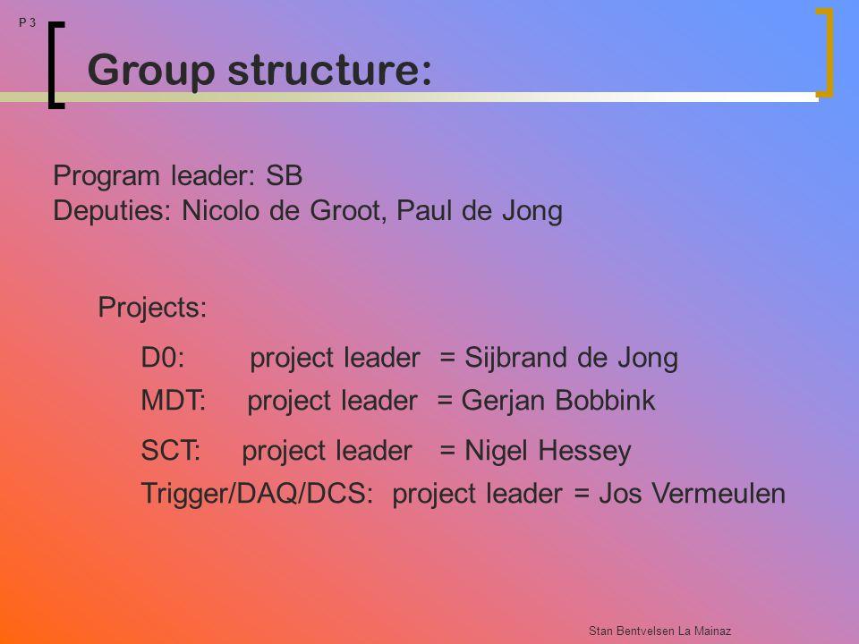 Stan Bentvelsen La Mainaz P 3 Projects: D0: project leader = Sijbrand de Jong MDT: project leader = Gerjan Bobbink SCT: project leader = Nigel Hessey Trigger/DAQ/DCS: project leader = Jos Vermeulen Group structure: Program leader: SB Deputies: Nicolo de Groot, Paul de Jong