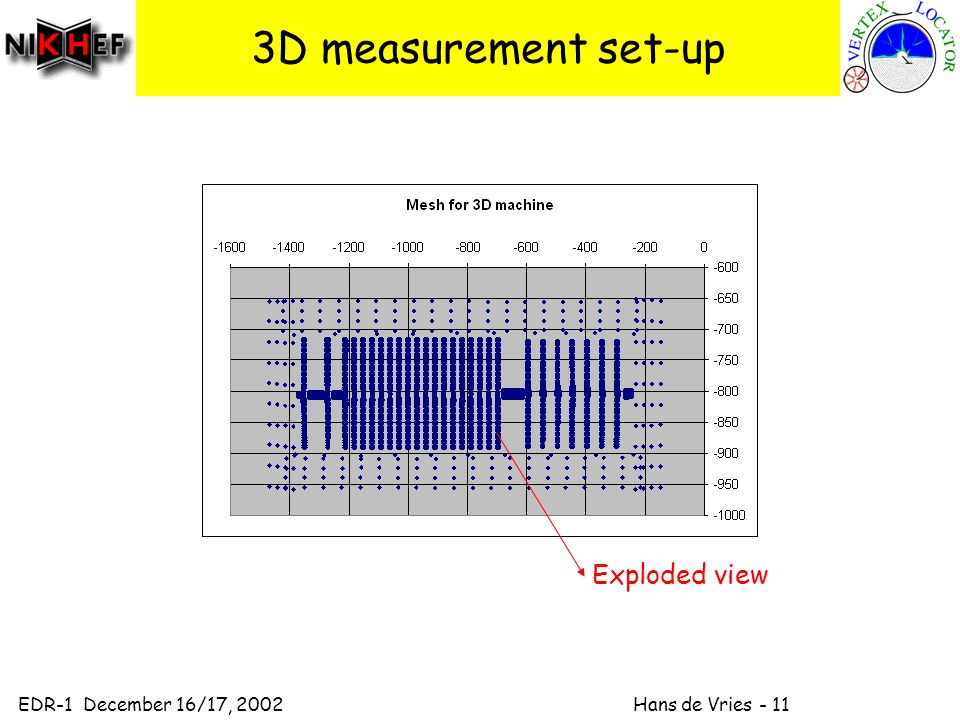 EDR-1 December 16/17, 2002 Hans de Vries D measurement set-up Exploded view