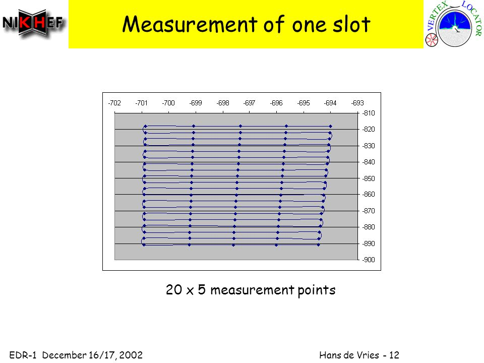 EDR-1 December 16/17, 2002 Hans de Vries - 12 Measurement of one slot 20 x 5 measurement points