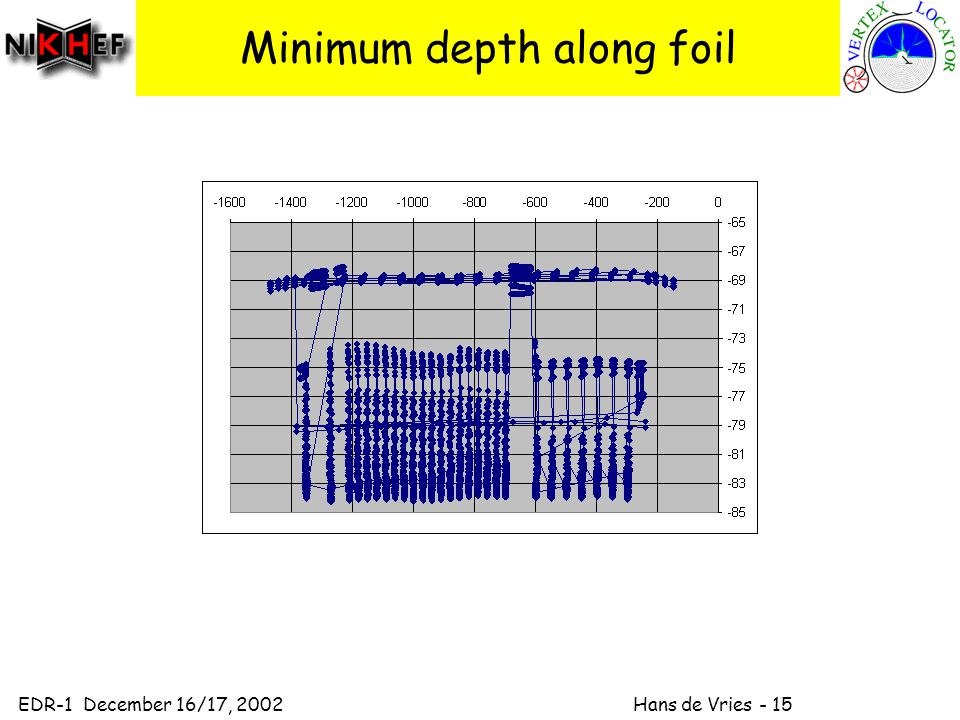 EDR-1 December 16/17, 2002 Hans de Vries - 15 Minimum depth along foil